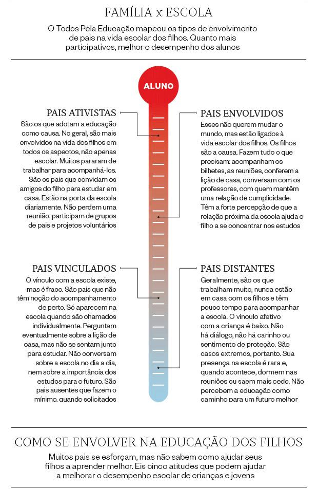 Infografico-pais-escola
