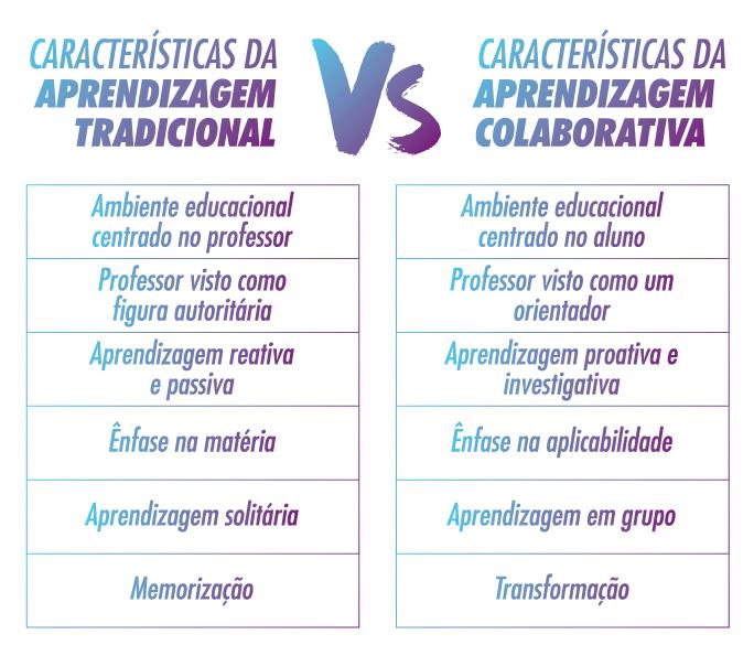 aprendizagem-colaborativa-sala-de-aula
